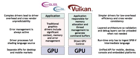 VULKAN'S EXPLICIT GPU control with cross-platform capability portability.