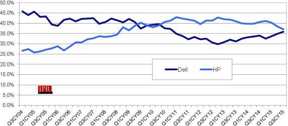 Dell vs. HP in workstation market (units)