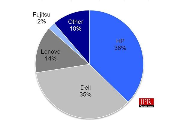 Workstation vendor market shares for Q4'16