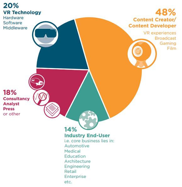 VR Intelligence survey respondents
