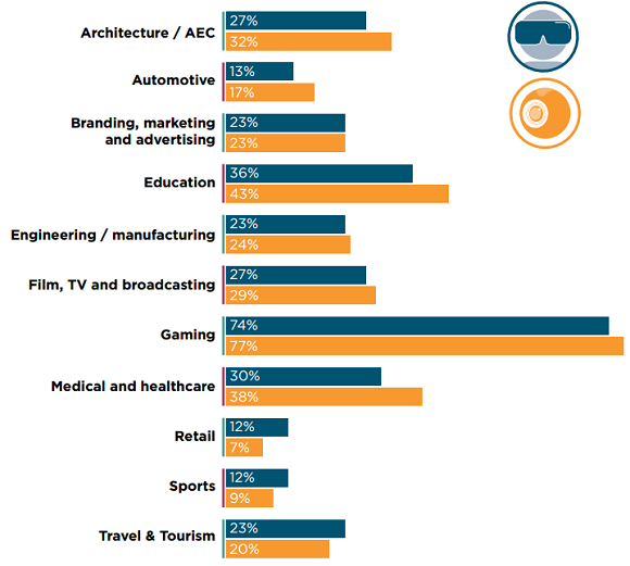 Industries VR is expected to have the most impact in the next 3 years