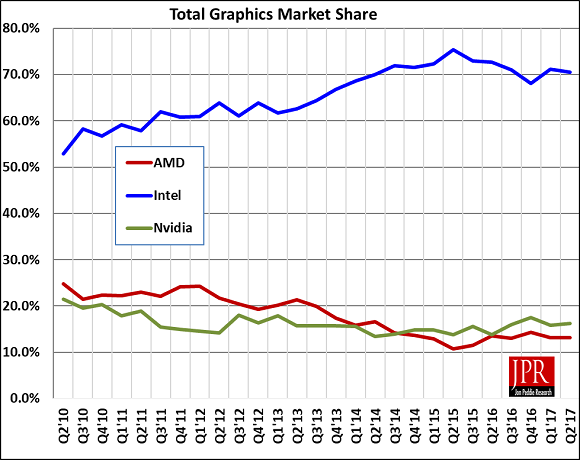 Figure 2: Overall GPU shipments quarter to quarter were up AMD and Nvidia saw share gain