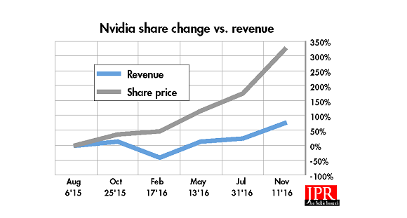 NVIDIA'S REVENUE compared to its share price change over time.