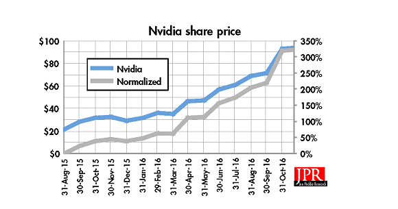 NVIDIA'S SHARE PRICE change over time.