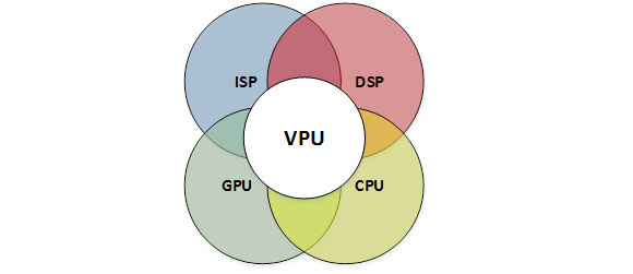 Figure 1: VPUs are at the center of advanced image processing, CNNs, and augmented reality