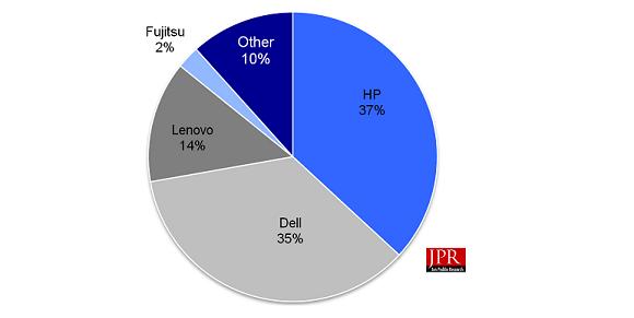 Workstation vendor market shares for Q2'16